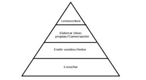 El lenguaje musical y el lenguaje materno. Diferencias en su aprendizaje tradicional.